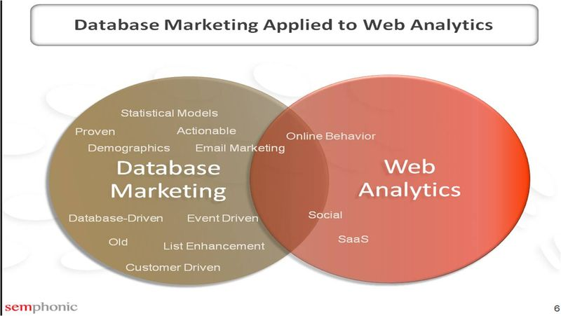 DBMarketing to WebAnalytics1