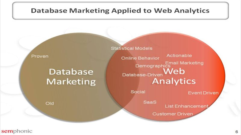 DatabaseMarketing to WebAnalytics2