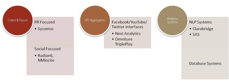 Social Mediat Tools with Examples Cropped
