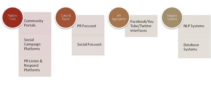 Social Tools Cropped