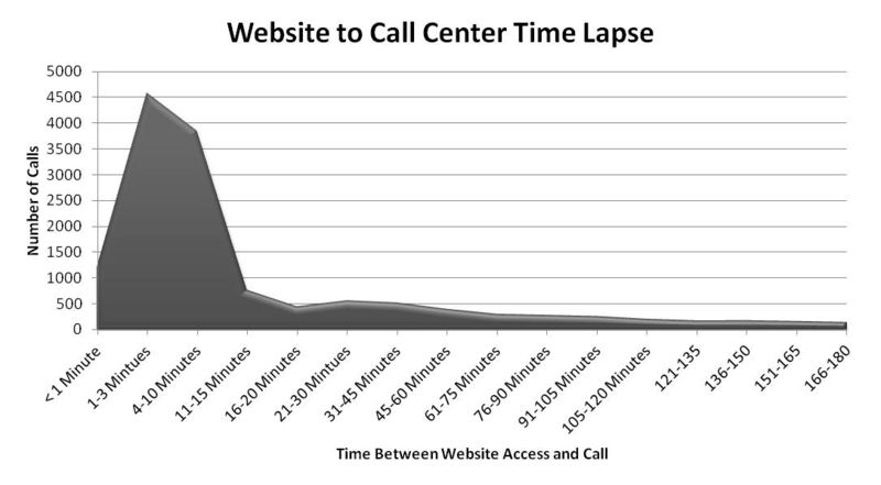 Call Center Time Lapse
