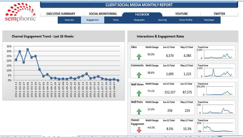 Social Media Dashboard 3 Facebook Engagement