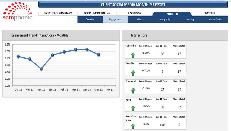 Social Media Dashboard 4 Youtube Engagement