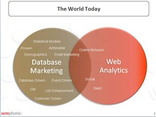 DatabaseMarketing to WebAnalytics1