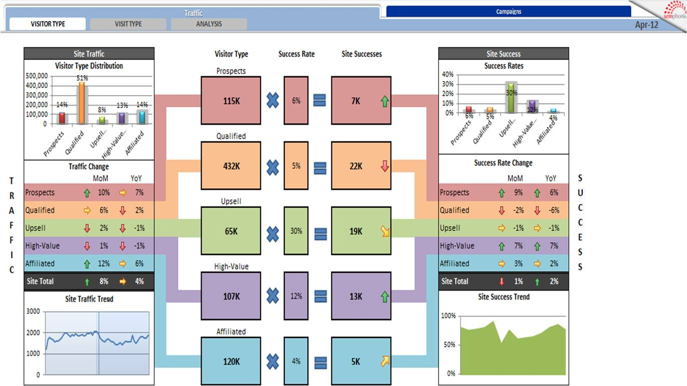Two-tiered Segmentation Dashboard