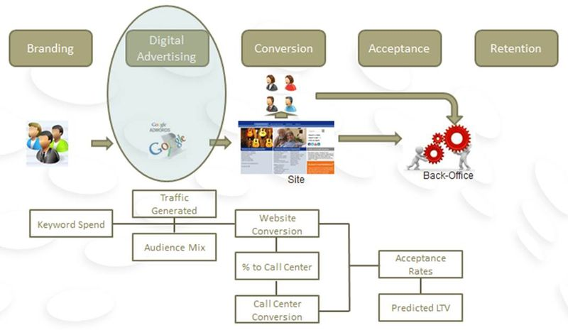 Building a Model of the Business - Process Detail 4