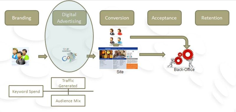 Building a Model of the Business - Process Detail 2