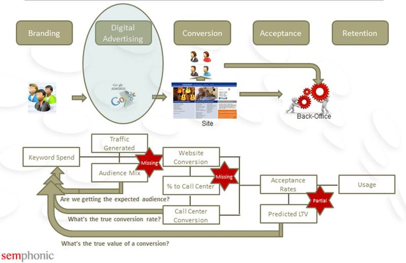 Building a Model of the Business - Process Detail 5