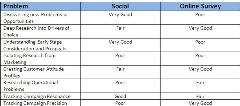 Social v Opinion Research