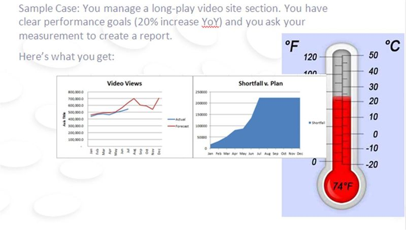 Video Consumption Reporting
