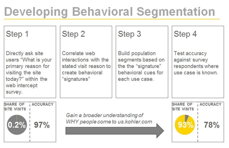 Four Step Method for Behavioral Segmentation