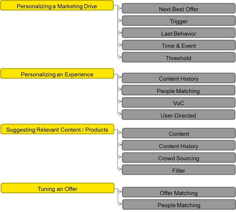 Personalization Strategies to Tactics